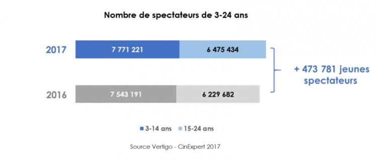 Le public cinéma s'est enrichi de 474 000 nouveaux jeunes spectateurs en 2017