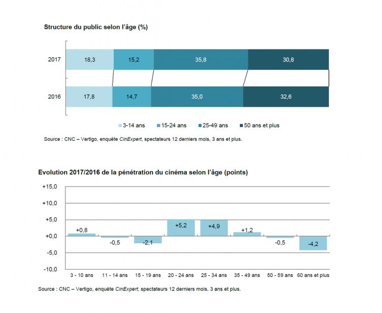 Le public du cinéma en 2017 se renforce chez les 20-35 ans d'après le CNC