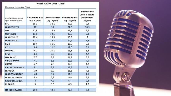 Panel radio : RTL et France Inter au coude-à-coude pour la construction de couverture