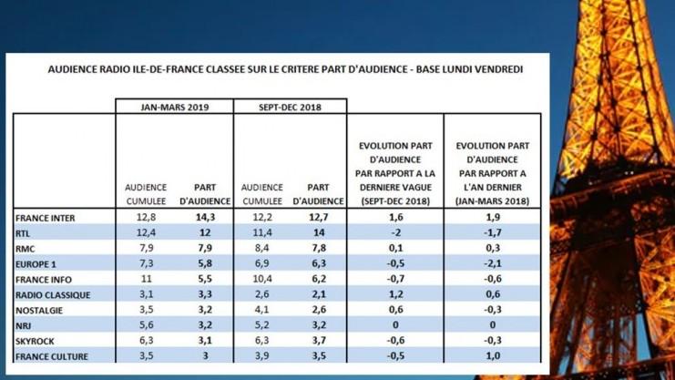 France Inter prend également la tête des audiences en Ile-de-France pour la période janvier-mars 2019