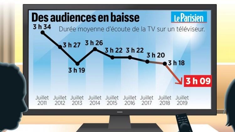 Audiences : en été, la télévision délaissée au profit de Netflix