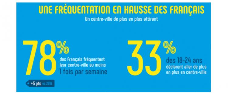 Infographie : les Français de plus en plus attachés à leur centre ville d'après Clear Channel