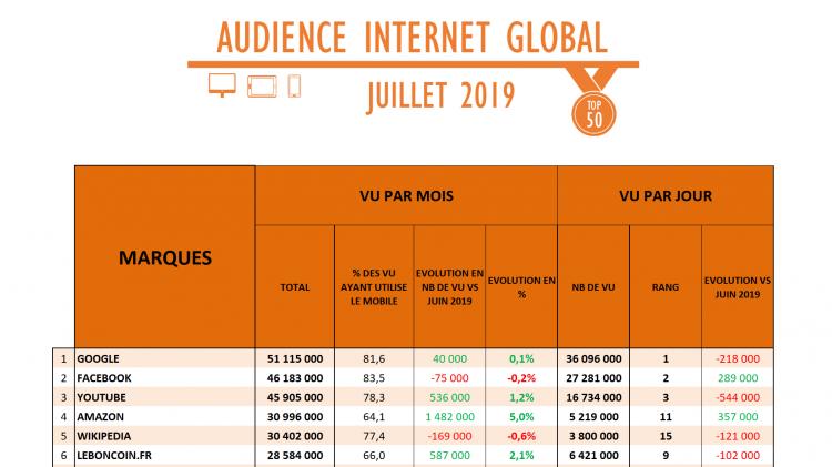 Juillet réussit aux audiences de France Télévisions aussi sur le digital