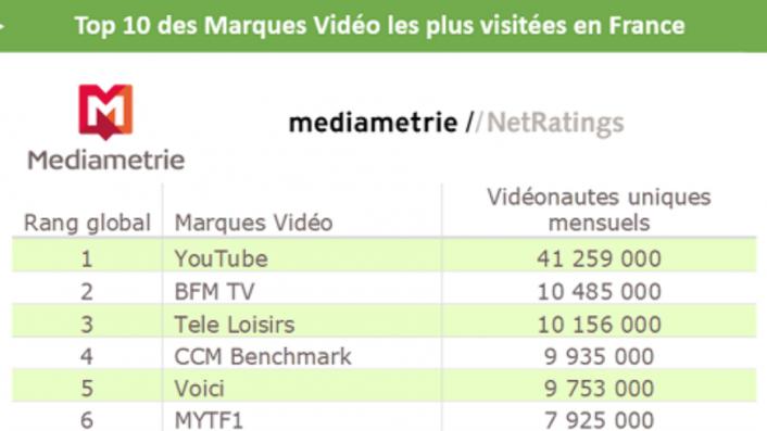 Audience vidéo 3 écrans : 80% des vidéos vues sur mobile ; Youtube réunit 4 fois plus de vidéonautes uniques qu'une marque de chaîne TV
