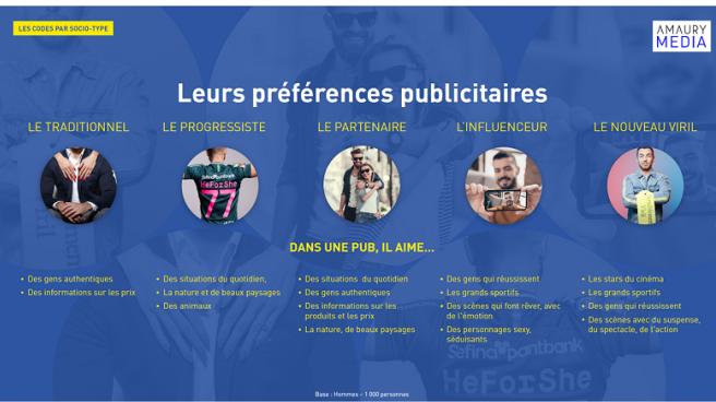 Amaury Media décode les langages du masculin avec Sociovision