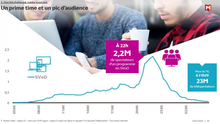Année TV : la multiplication des usages de la télévision va entraîner la prise en compte de l'audience TV hors domicile à partir du 30 mars