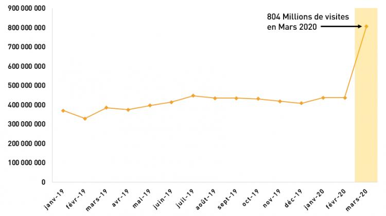 Les visites sur les interfaces digitales des marques de PQR ont doublé en mars