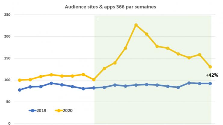 La fréquentation des sites et apps de la PQR reste 42% supérieure au niveau de 2019 en fin de confinement