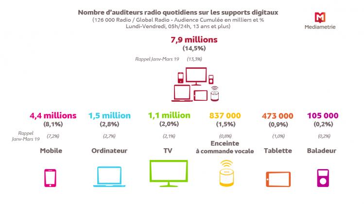 Près de 15% des Français auditeurs digitaux de la radio