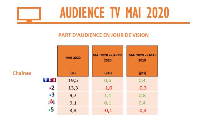 Audience TV de mai : TF1, France 3, M6 et les chaînes d'info se distinguent