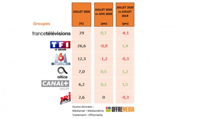 Audience TV de juillet : France TV pénalisé par le calendrier sportif, la TNT se refait une santé