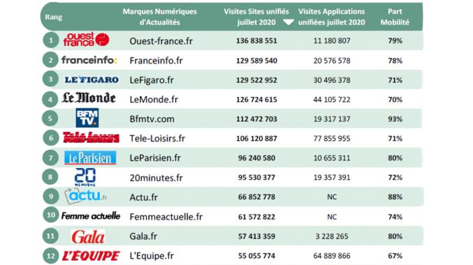 Ouest-France en tête des visites des sites d'actualité en juillet d'après l'ACPM