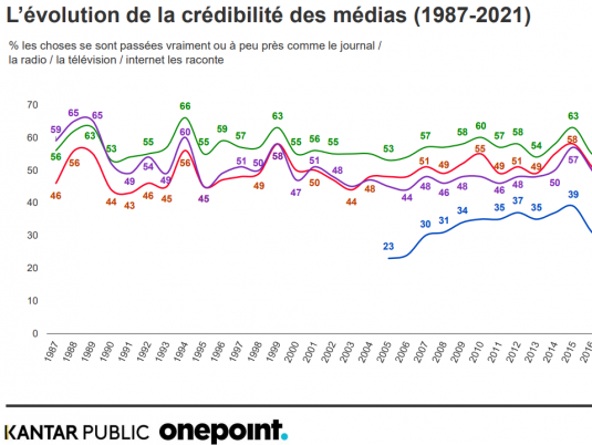La crédibilité de tous les médias progresse d'après le dernier baromètre La Croix – Kantar Public - Onepoint