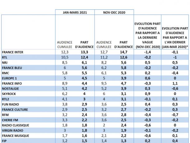 Audience radio janvier-mars 2021 en part d'audience : France Inter reste leader, NRJ revient sur le podium, France Info consolide et Europe 1 orientée à la hausse